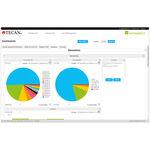 Analysesoftware / Management / überwacht / Labor