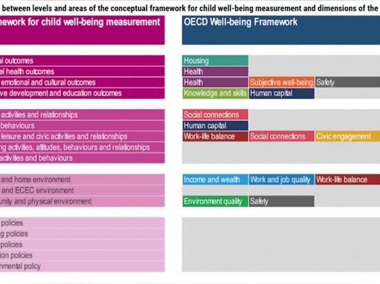 Die vielen Faktoren, die das Wohlbefinden eines Kindes ausmachen, bilden unsere Gesundheit als Erwachsener - der anstrebenswerte OECD-Rahmen